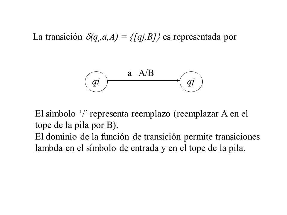La transición d(qi,a,A) = {[qj,B]} es representada por